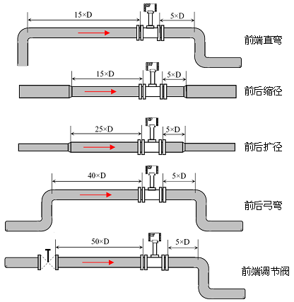 流量計接線